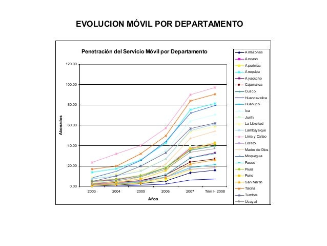 EVOLUCION MÓVIL POR DEPARTAMENTO Penetración del Servicio Móvil por Departamento  Amazonas Ancash  120.00  Apurimac Arequi...