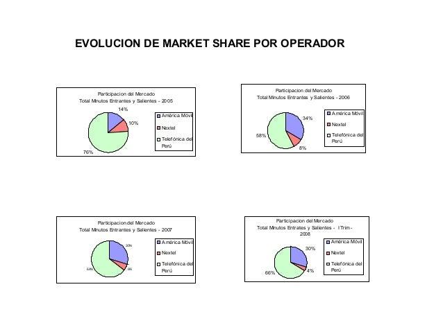 EVOLUCION DE MARKET SHARE POR OPERADOR  Participacion del Mercado Total Minutos Entrantes y Salientes - 2005  Participacio...