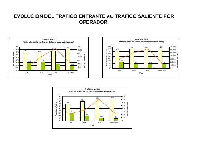 EVOLUCION DEL TRAFICO ENTRANTE vs. TRAFICO SALIENTE POR OPERADOR  Nextel del Perú Tráfico Entrante vs. Tráfico Saliente (A...