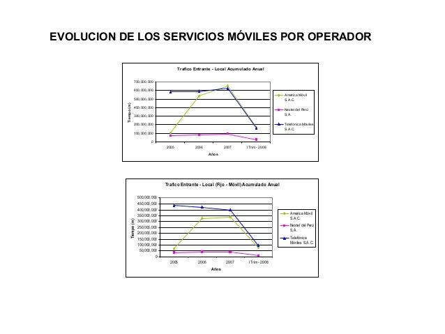 EVOLUCION DE LOS SERVICIOS MÓVILES POR OPERADOR Trafico Entrante - Local Acumulado Anual 700,000,000 600,000,000 América M...