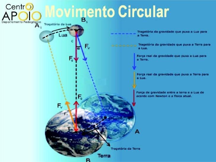 Movimento CircularSe define movimento circular como aquele cujatrajetória é uma circunferência. Eles sãoclassificados como...