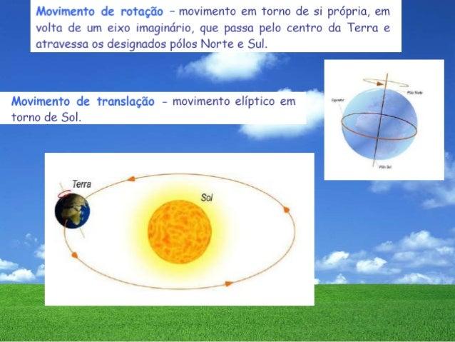 Movimento da terra e suas consequencias-Quimica