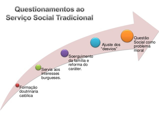 Movimento de reconceituação do serviço social na america latina 3
