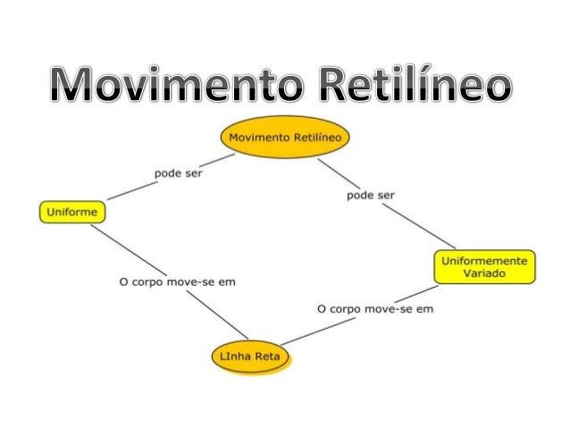 Movimento Retilíneo • Objetivos