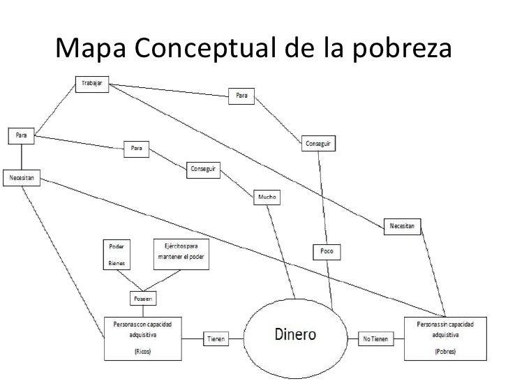 Resultado de imagen para mapa conceptual de la pobreza