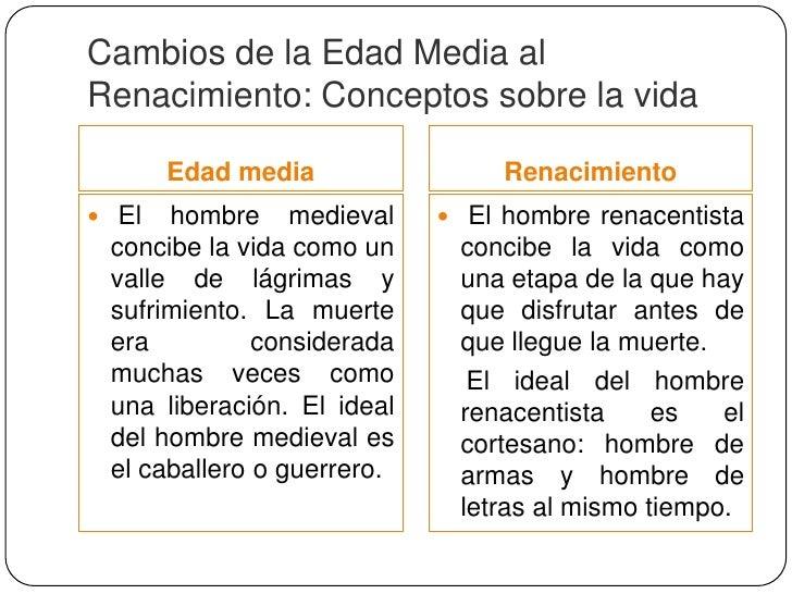 Cambios de la Edad media alRenacimiento: La cultura       Edad Media                  Renacimiento Durante la Edad Media ...