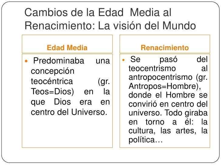 Cambios de la Edad Media alRenacimiento: La religión    Edad Media               Renacimiento El hombre europeo      Dur...