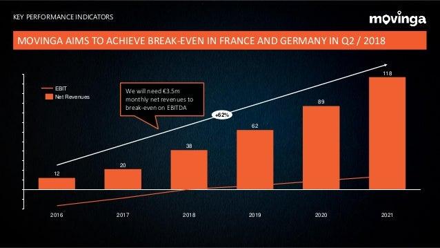 9 2019 12 62 2016 38 20 2017 2018 +62% 2021 118 2020 89 Net Revenues EBIT We will need €3.5m monthly net revenues to break...