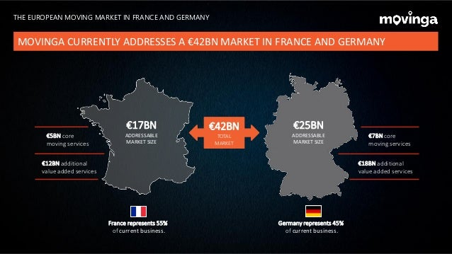 €25BN ADDRESSABLE MARKET SIZE €17BN ADDRESSABLE MARKET SIZE €5BN core moving services €12BN additional value added service...