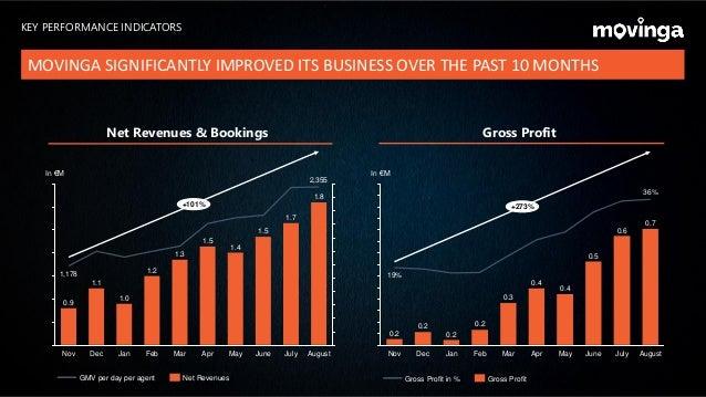 Gross ProfitNet Revenues & Bookings 1.1 Nov 1,178 Dec 0.9 In €M +101% August 1.8 JulyMay 1.7 1.5 Mar AprFeb 1.5 June 1.3 1...