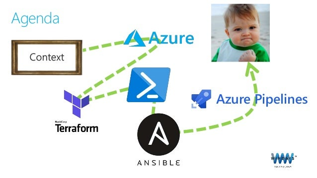 How we moved our environments to the cloud Slide 3