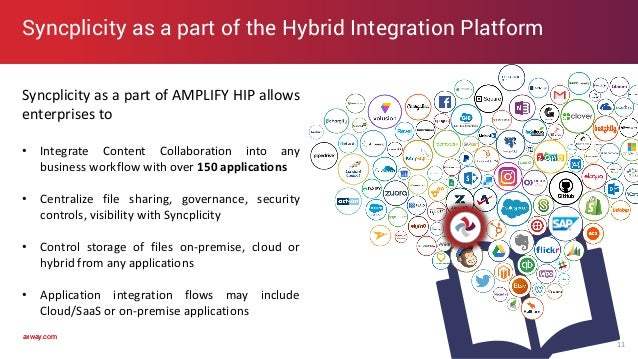 axway.comaxway.com Syncplicity as a part of AMPLIFY HIP allows enterprises to • Integrate Content Collaboration into any b...