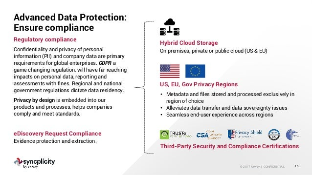 © 2017 Axway   CONFIDENTIAL Advanced Data Protection: Ensure compliance 15 Confidentiality and privacy of personal informa...