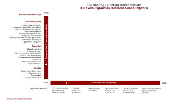 axway.com   syncplicity.com Business/riskdriversandcomplexity IT drivers and complexity IT Sponsored secure file storage a...
