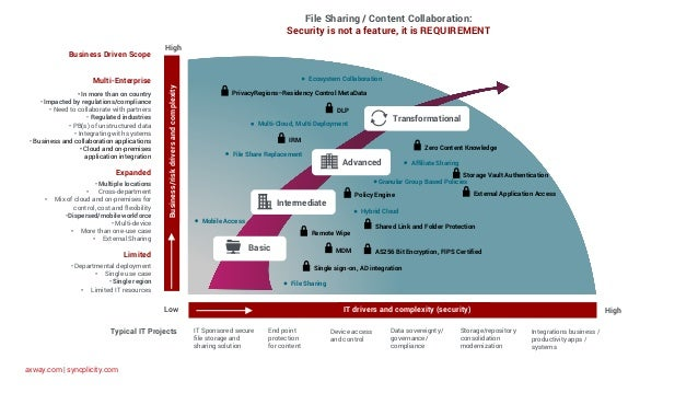 axway.com   syncplicity.com File Sharing / Content Collaboration: Security is not a feature, it is REQUIREMENT Business/ri...