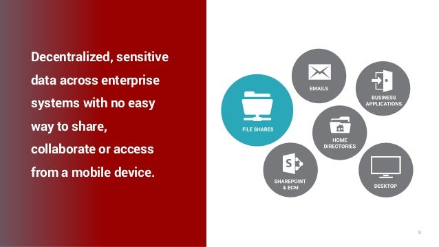 axway.com 9 Decentralized, sensitive data across enterprise systems with no easy way to share, collaborate or access from ...