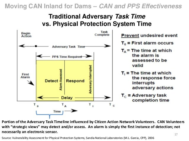 Physical Protection System - How is Physical Protection ...