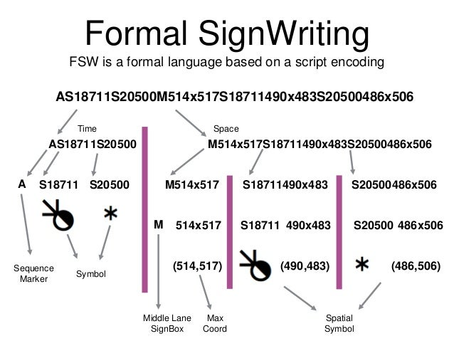Formal Conventions The exact form of each symbol is structured, standardized, and highly featural. Valerie Sutton created ...