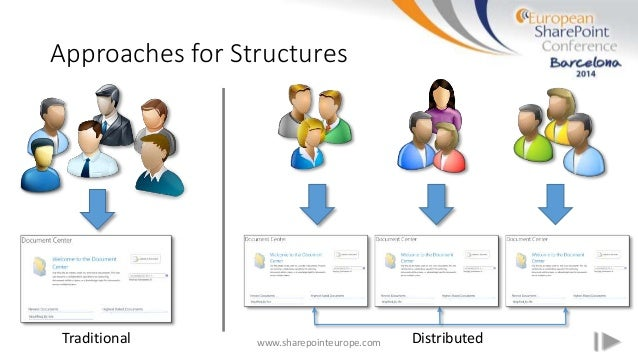 Approaches for Structures www.sharepointeurope.comTraditional Distributed