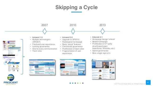 Moving Off SharePoint 2010