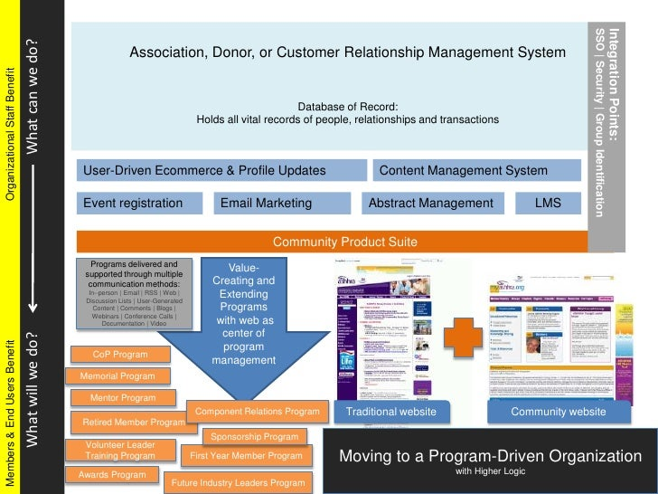 Association, Donor, or Customer Relationship Management System<br />Database of Record:<br />Holds all vital records of pe...