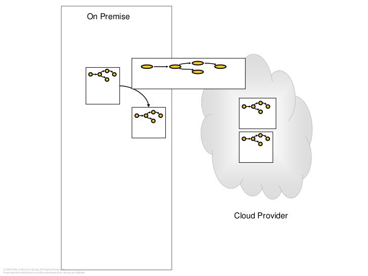 Moving To Cloud Computing Step By Step April 09