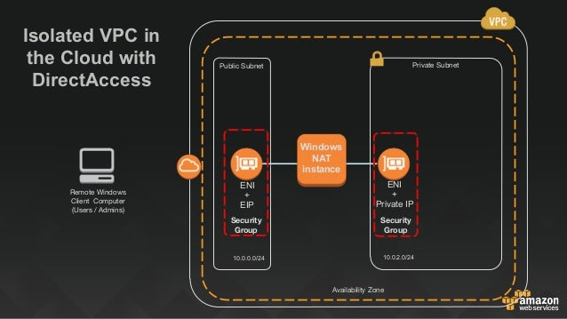 Vpn client to aws vpc