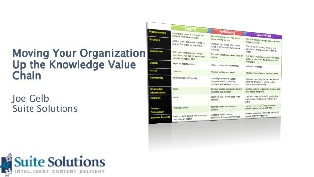 Moving Your Organization Up the Knowledge Value Chain Joe Gelb Suite Solutions