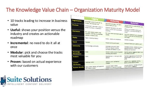Moving Your Organization Up The Knowledge Value Chain Proposal For L