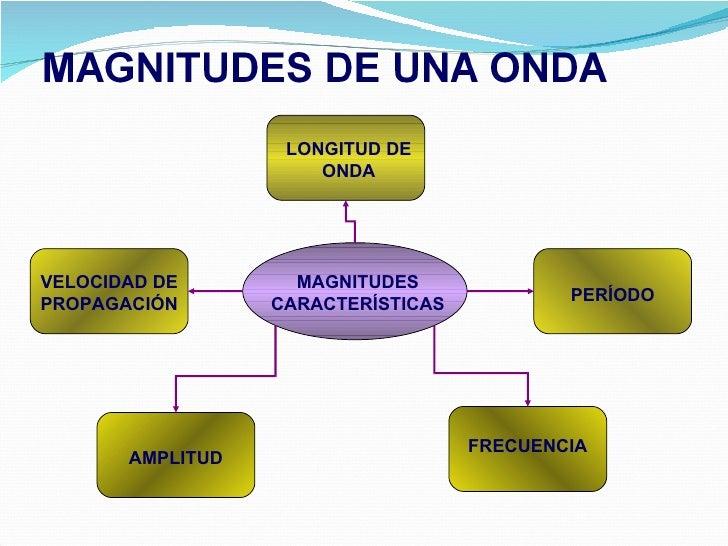 LONGITUD DE ONDA PERÍODO FRECUENCIA AMPLITUD VELOCIDAD DE PROPAGACIÓN MAGNITUDES CARACTERÍSTICAS