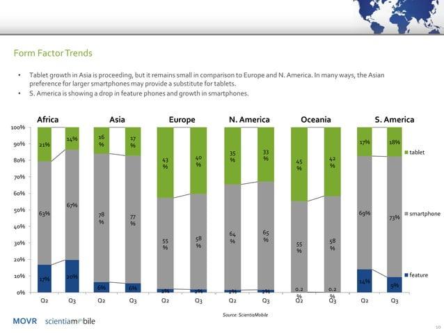MOVR  10  Form Factor Trends  17%  20%  63%  67%  21%  14%  0%  10%  20%  30%  40%  50%  60%  70%  80%  90%  100%  Q2  Q3 ...
