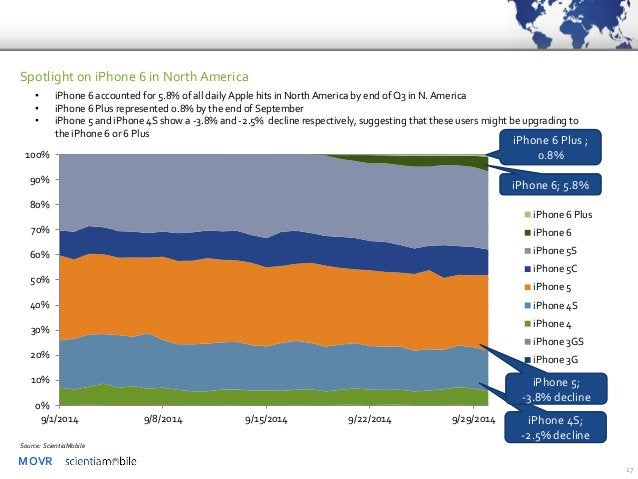 MOVR  17  Spotlight on iPhone 6 in North America  •iPhone 6 accounted for 5.8% of all daily Apple hits in North America by...