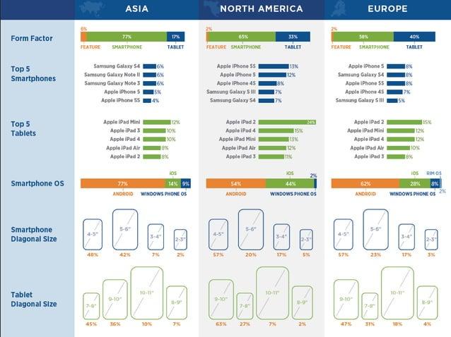MOVR  Executive Summary – Asia, N. America, Europe  Form Factor  Top 5  Smartphones  Smartphone OS  Smartphone Diagonal Si...