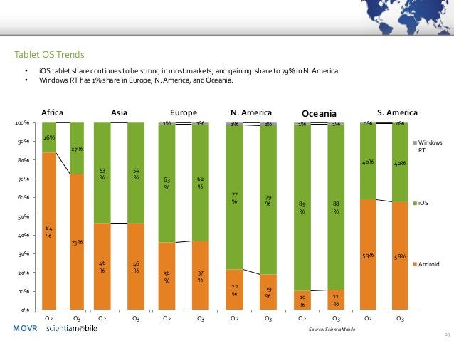 MOVR  23  Tablet OS Trends  84%  73%  16%  27%  0%  10%  20%  30%  40%  50%  60%  70%  80%  90%  100%  Q2  Q3  Africa  46%...