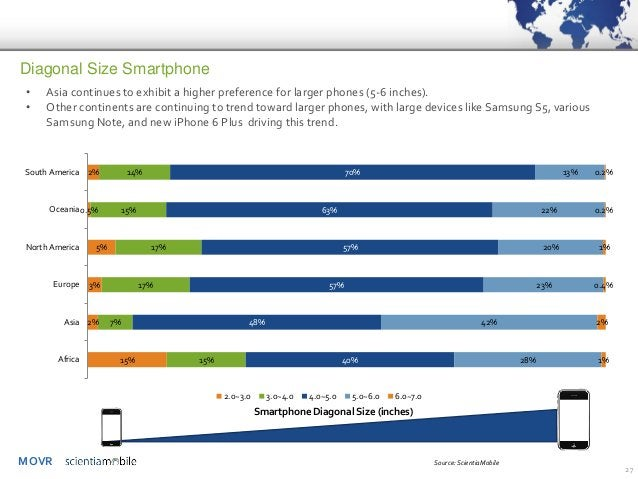 MOVR  27  Diagonal Size Smartphone  Smartphone Diagonal Size (inches)  •Asia continues to exhibit a higher preference for ...
