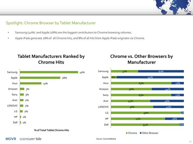 MOVR  30  Spotlight: Chrome Browser by Tablet Manufacturer  40%  28%  15%  3%  3%  2%  2%  2%  1%  1%  Samsung  Apple  Asu...