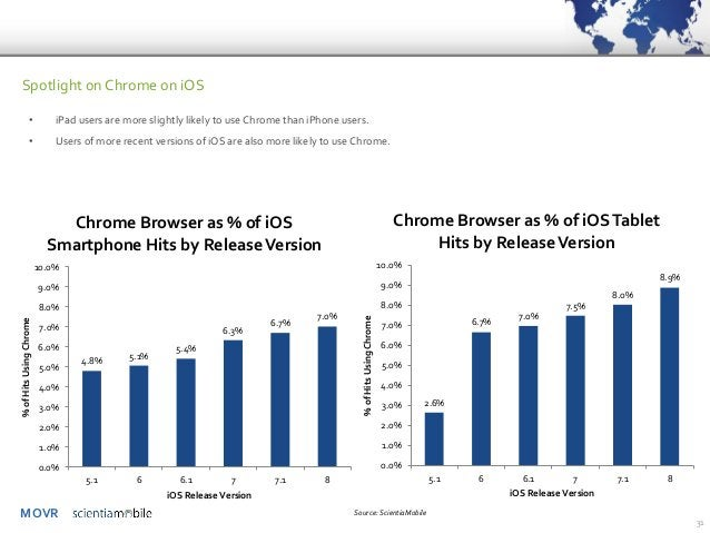 MOVR  31  Spotlight on Chrome on iOS  •iPad users are more slightly likely to use Chrome than iPhone users.  •Users of mor...