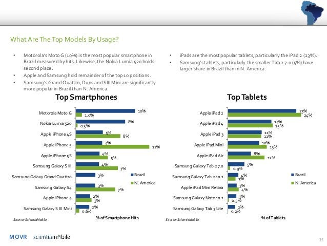 MOVR  •Motorola's Moto G (10%) is the most popular smartphone in Brazil measured by hits. Likewise, the Nokia Lumia 520 ho...