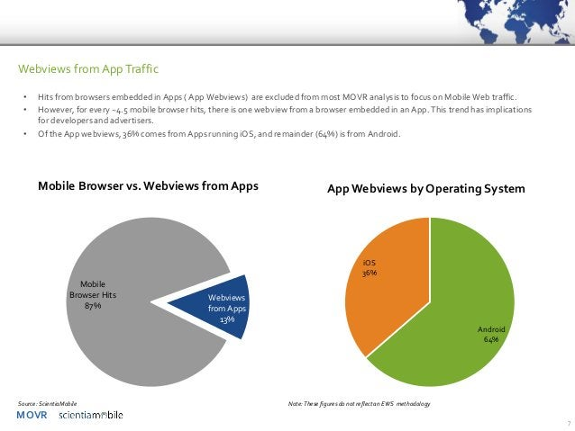 MOVR  7  Webviews from App Traffic  •Hits from browsers embedded in Apps ( App Webviews) are excluded from most MOVR analy...