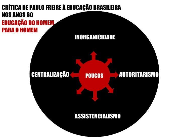 POUCOS EDUCAÇÃO DO HOMEM  PARA O HOMEM CRÍTICA DE PAULO FREIRE À EDUCAÇÃO BRASILEIRA  NOS ANOS 60 AUTORITARISMO INORGANICI...