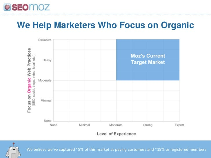We Help Marketers Who Focus on Organic<br />We believe we've captured ~5% of this market as paying customers and ~15% as r...
