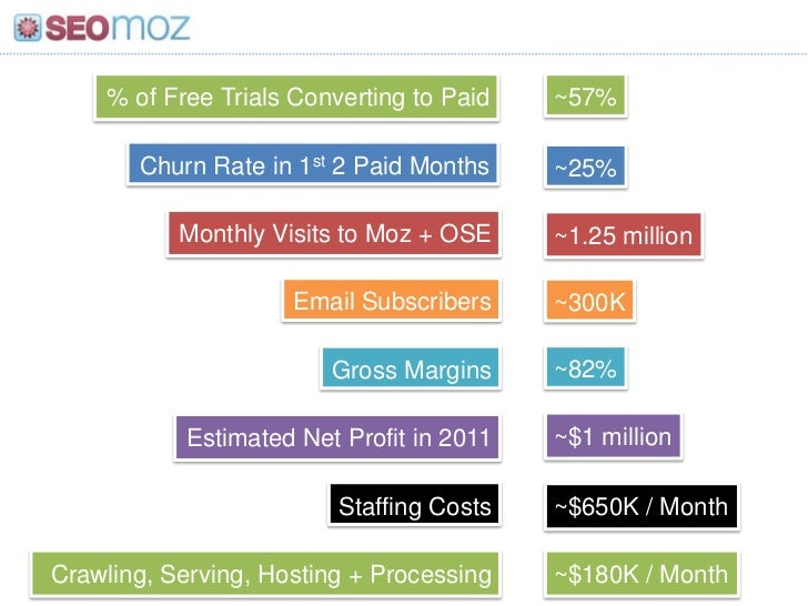 % of Free Trials Converting to Paid<br />~57%<br />Churn Rate in 1st 2 Paid Months<br />~25%<br />Monthly Visits to Moz + ...