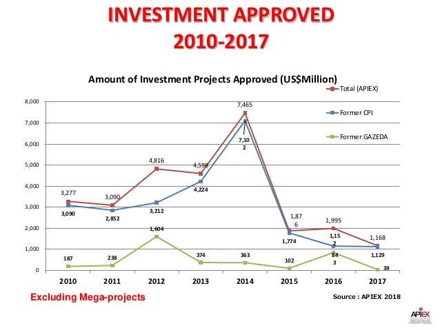 data sgp 2010 sampai 2018