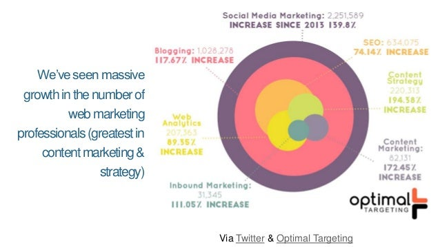 After substantial growth from 2010-2014, interest in social media and content marketing seem to be flattening.