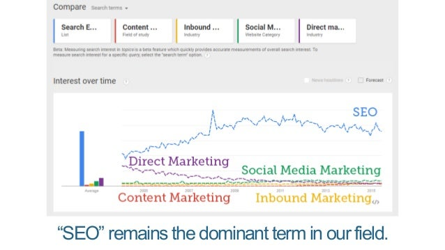 More time on brand strategy More time on content curation Less time on link building More time managing people More time o...