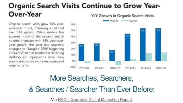 But even with that growth, Google's overall share of referral traffic is shrinking Some combo of social, direct, & referra...