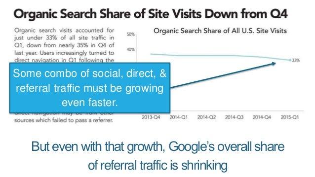 Google's showing fewer ads on average. Whoa!
