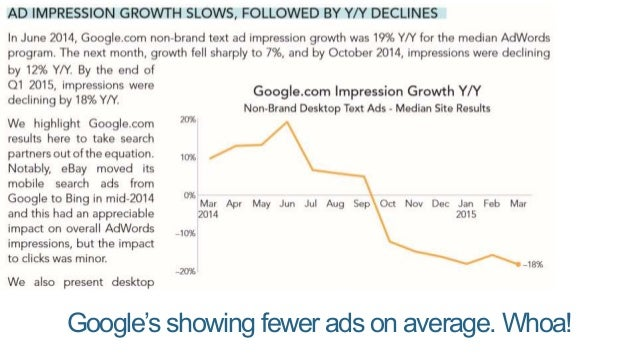 But, they're charging more, on average, per ad: Perhaps Google's sacrificing number of ads to boost quality and/or searche...