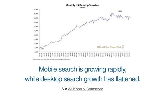 Some things stay the same: Google's still ~90% of global search and ~80% of US search