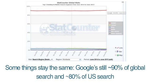 Facebook, similarly, sends about 90% of all social media referrals.